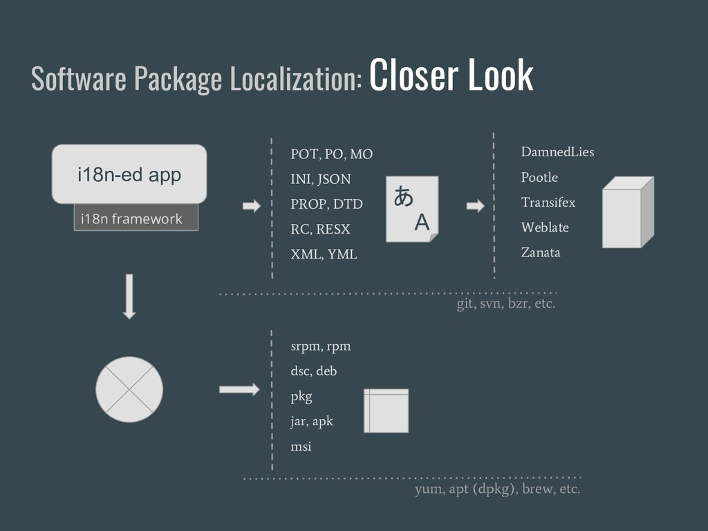 Software Package Localization: Closer Look i18n...