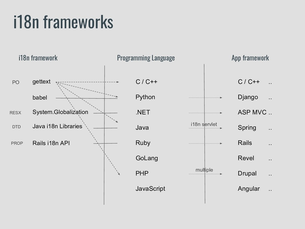 i18n frameworks i18n framework Programming Lang...