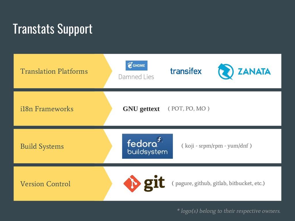 Transtats Support Translation Platforms i18n Fr...