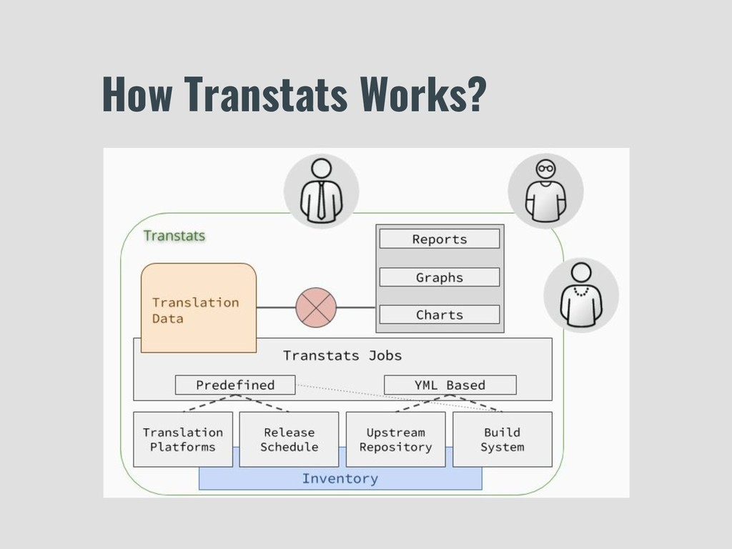 How Transtats Works?