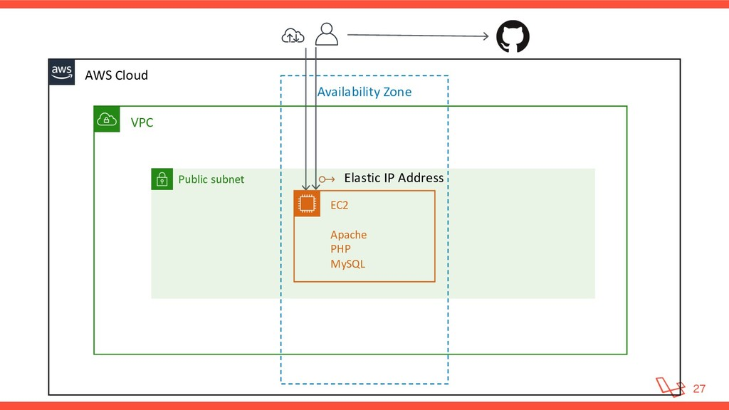 VPC AWS Cloud Availability Zone Public subne...