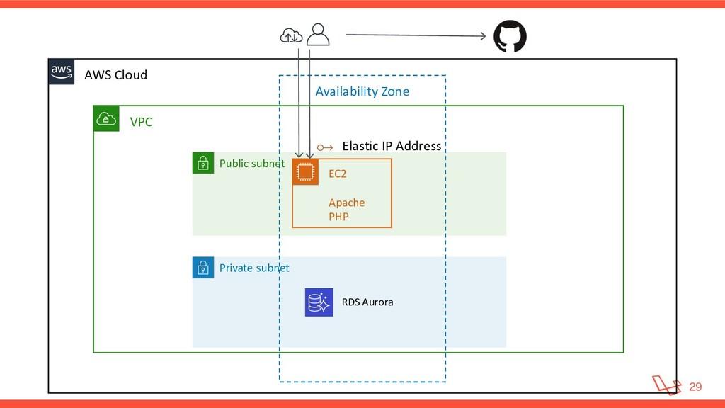 VPC AWS Cloud Availability Zone Elastic IP A...