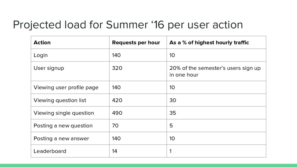 Projected load for Summer '16 per user action A...