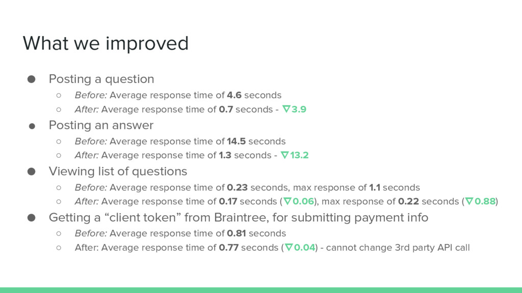 What we improved ● Posting a question ○ Before:...