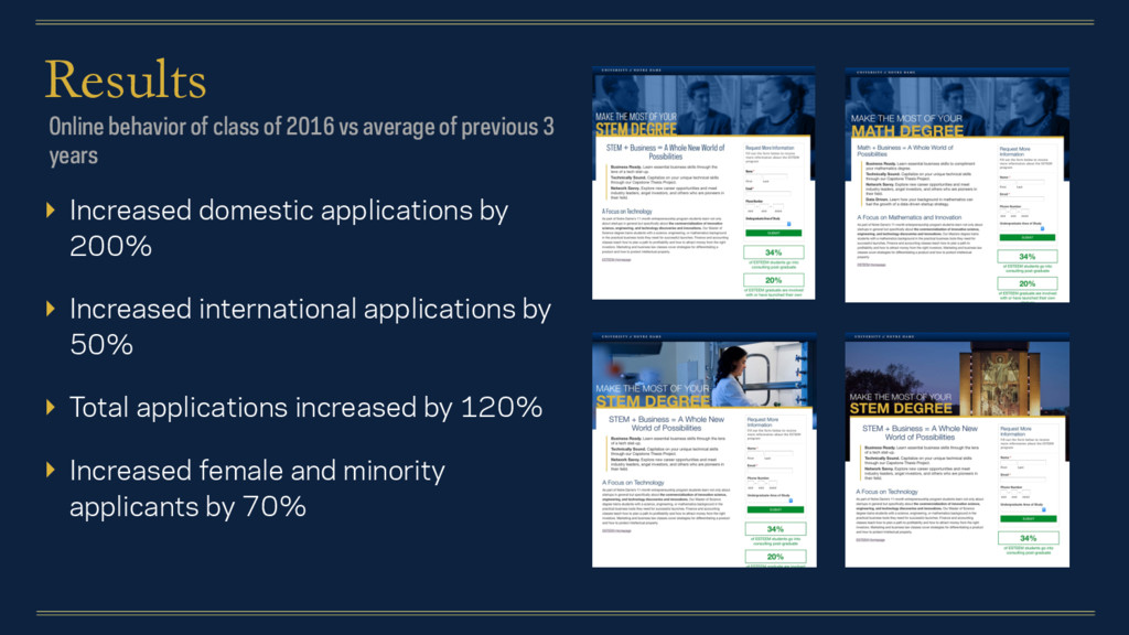 Results ▸ Increased domestic applications by 20...