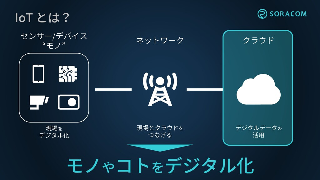 """クラウド センサー/デバイス """"モノ"""" ネットワーク 現場を デジタル化 現場とクラウドを つ..."""