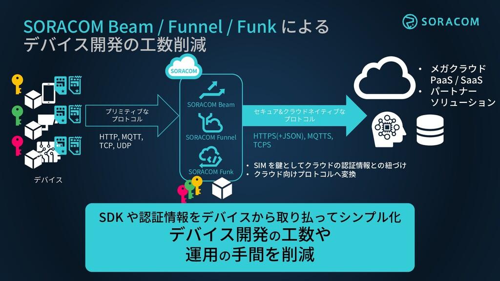 SORACOM Funk SORACOM Beam / Funnel / Funk による デ...