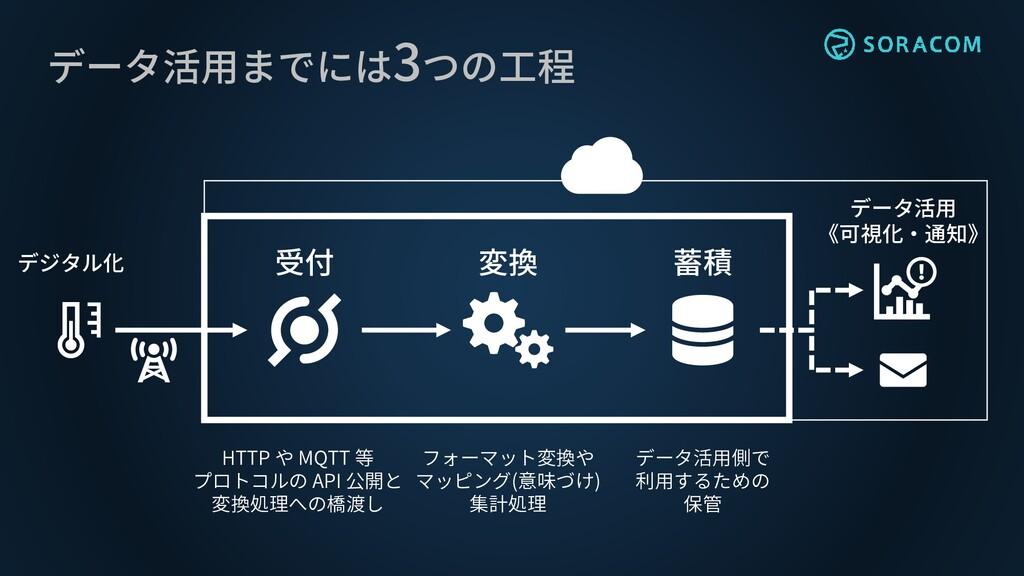 データ活用までには3つの工程 受付 変換 蓄積 データ活用 《可視化・通知》 デジタル化 HT...