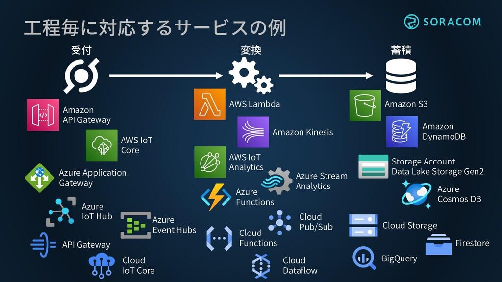 工程毎に対応するサービスの例 受付 変換 蓄積 Amazon API Gateway AWS ...