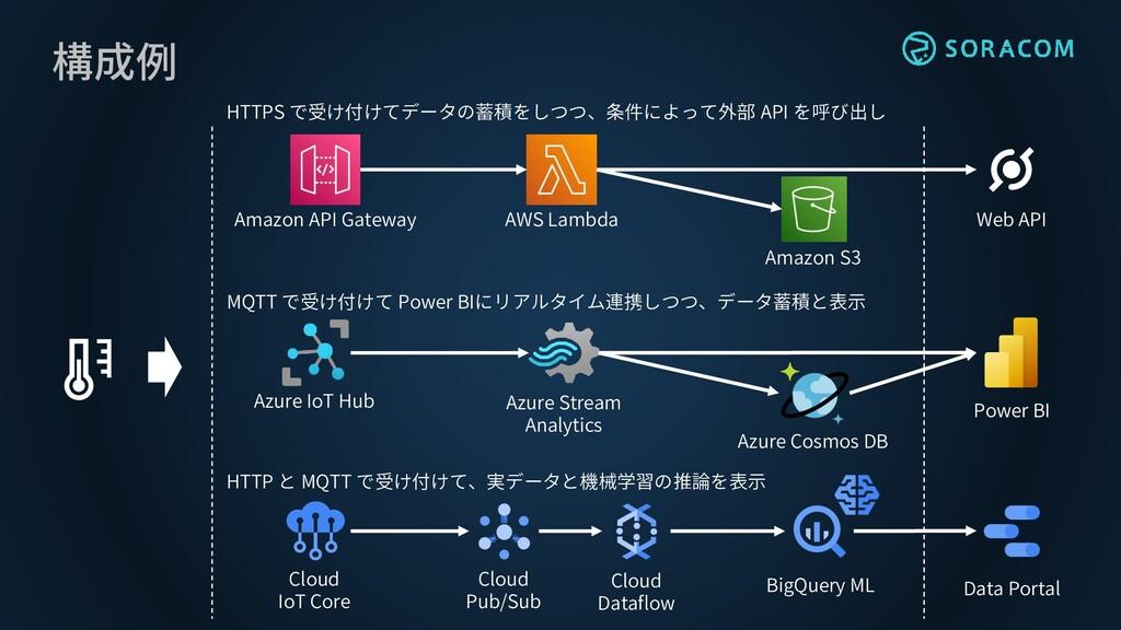 構成例 Amazon API Gateway AWS Lambda Web API Azure...