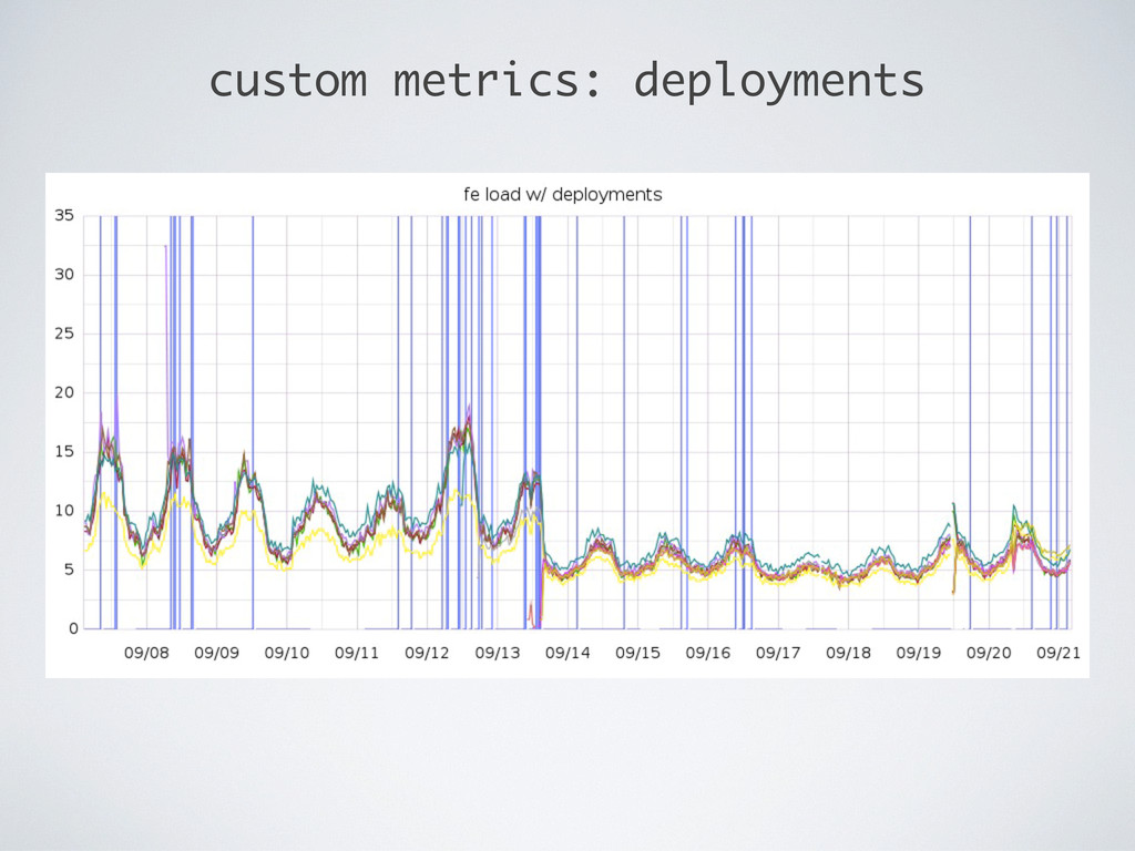 custom metrics: deployments