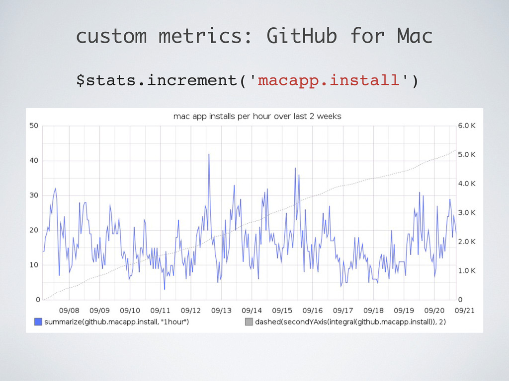 custom metrics: GitHub for Mac $stats.increment...
