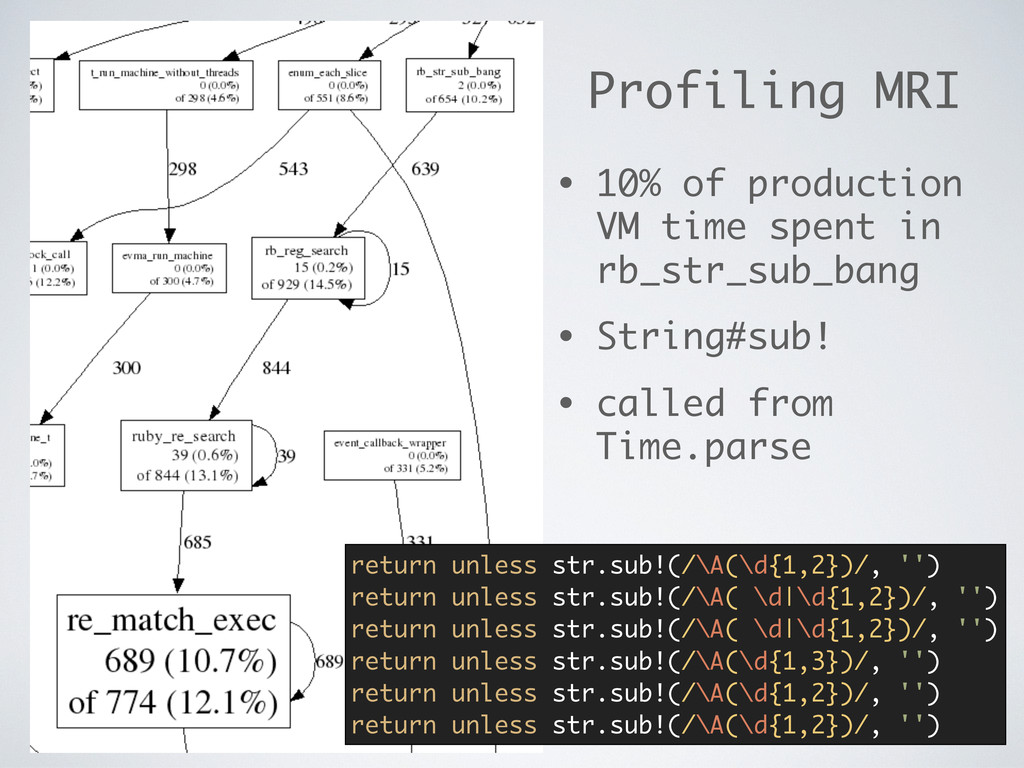 Profiling MRI • 10% of production VM time spent...