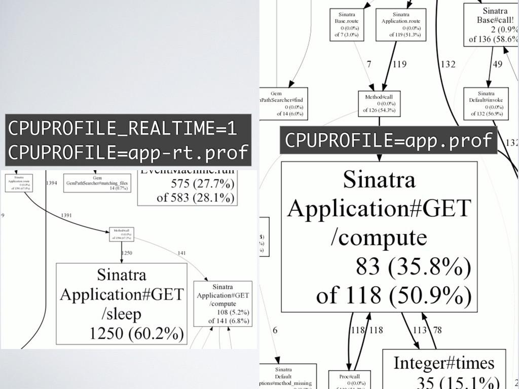 CPUPROFILE=app.prof CPUPROFILE_REALTIME=1 CPUPR...