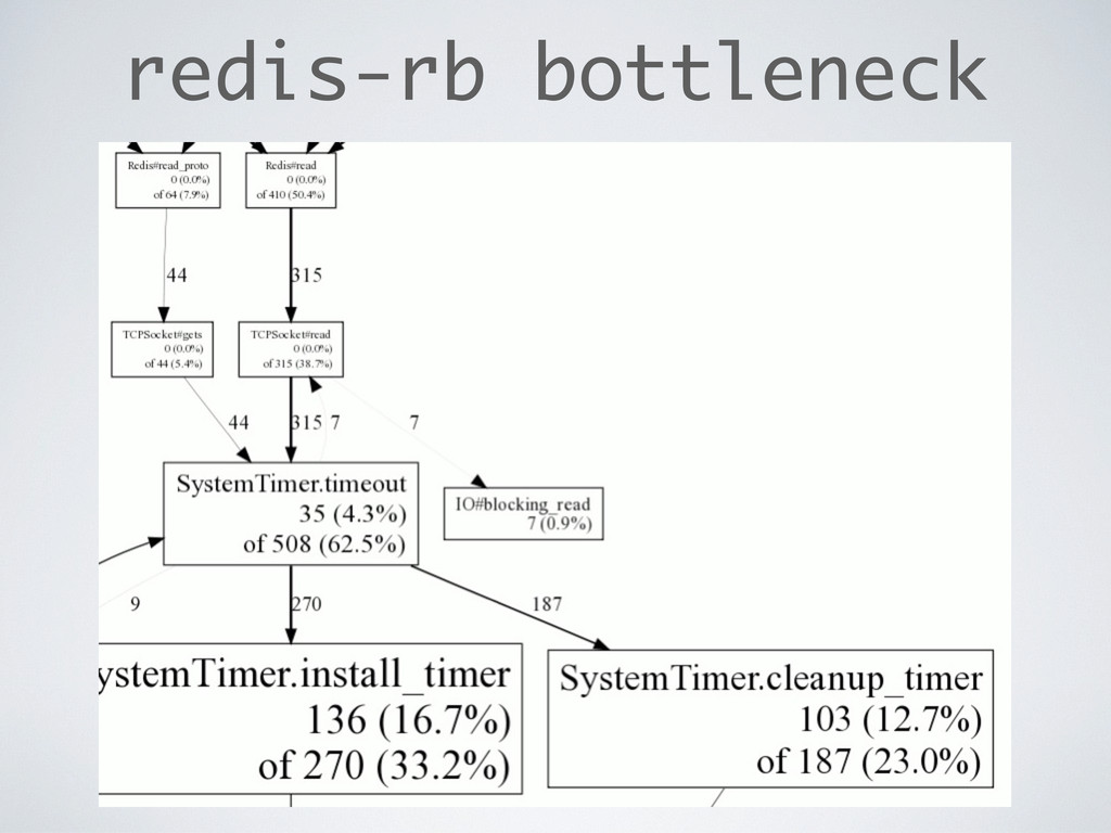 redis-rb bottleneck