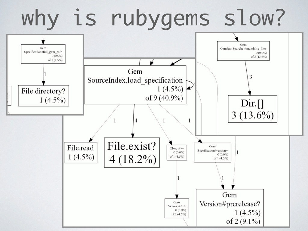 why is rubygems slow?