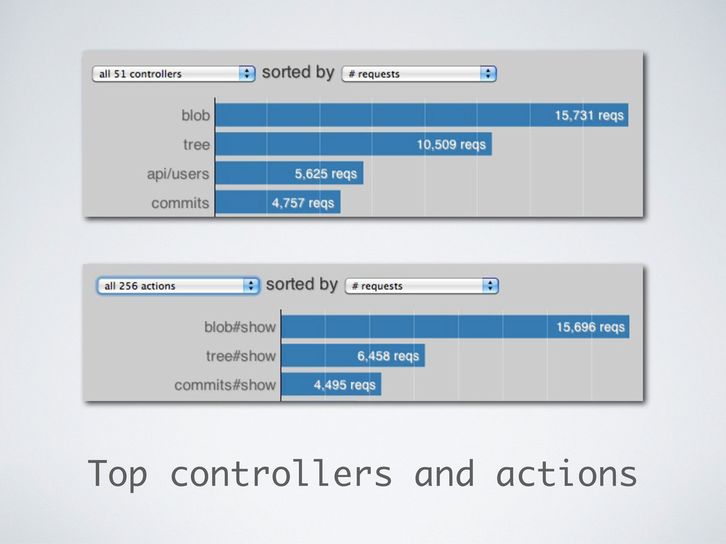 Top controllers and actions