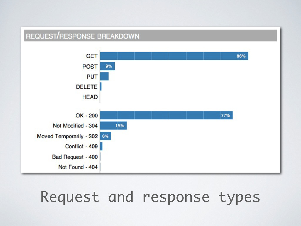 Request and response types