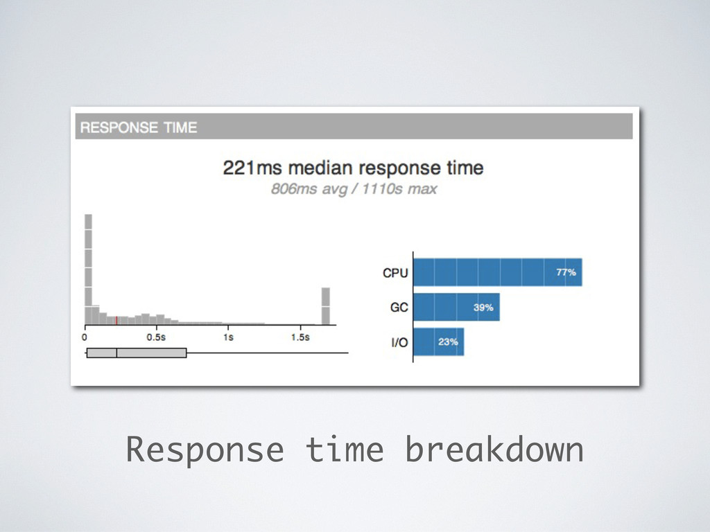 Response time breakdown
