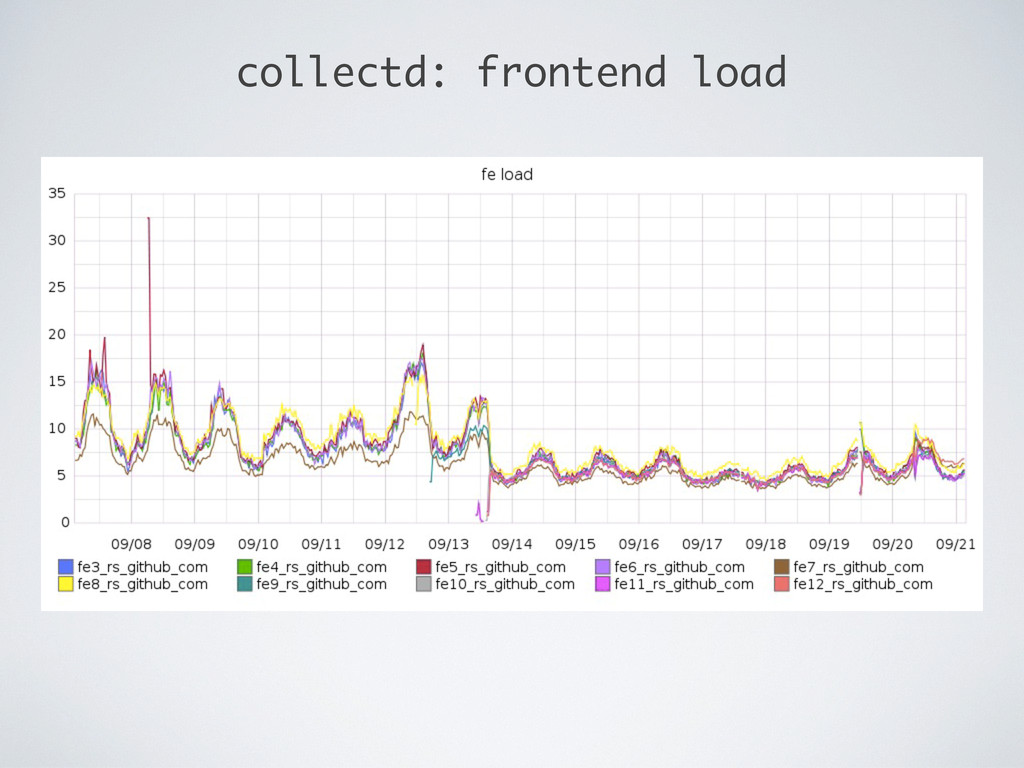 collectd: frontend load