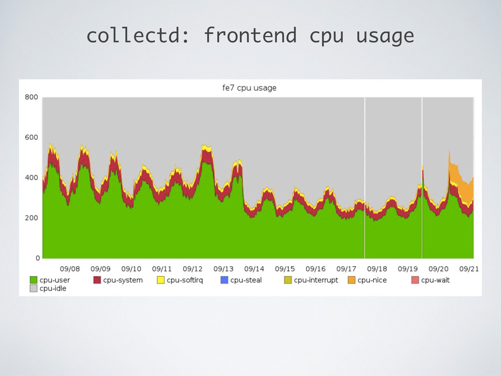 collectd: frontend cpu usage