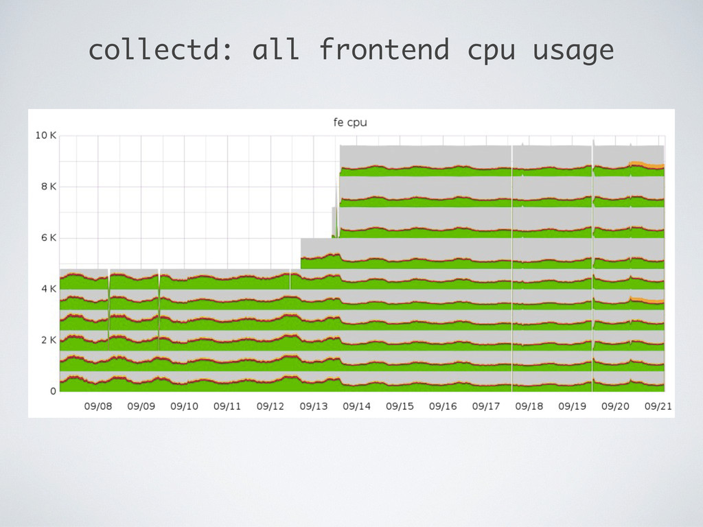 collectd: all frontend cpu usage