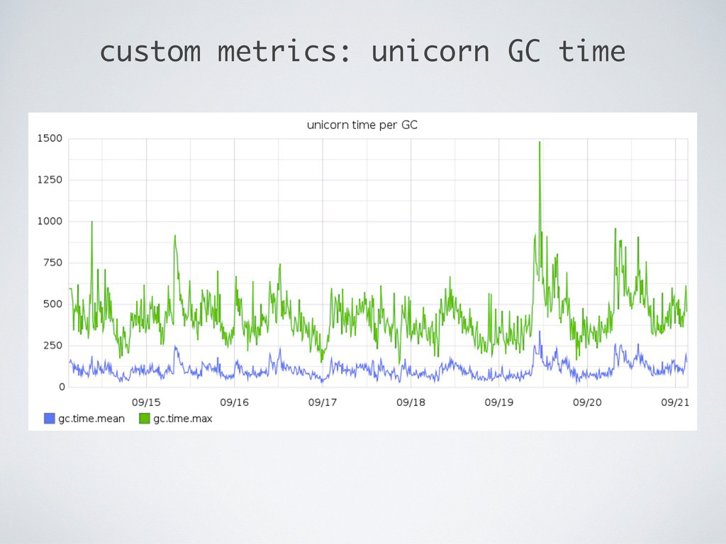 custom metrics: unicorn GC time