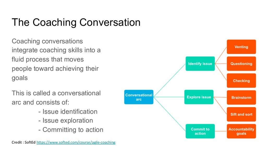 The Coaching Conversation Coaching conversation...