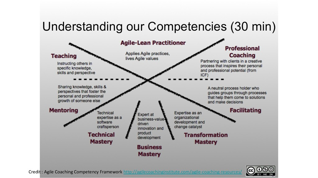 Credit : Agile Coaching Competency Framework ht...