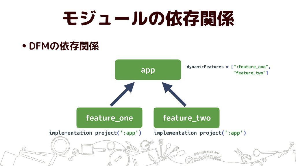 •DFMの依存関係 モジュールの依存関係 feature_one feature_two ap...