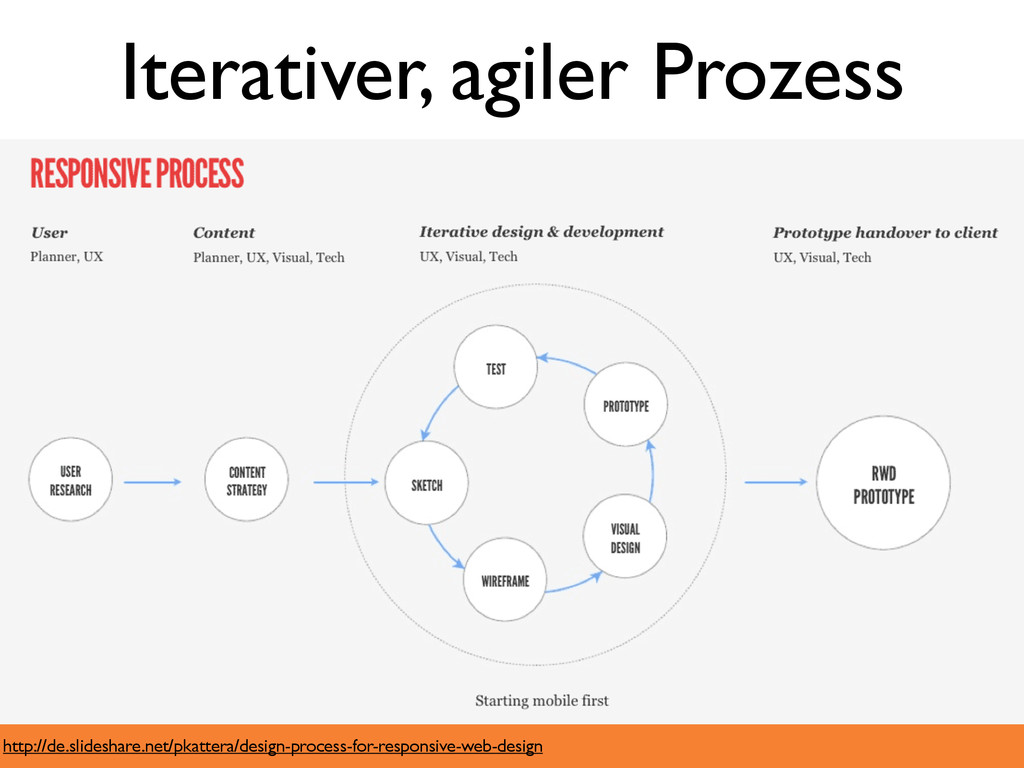 http://de.slideshare.net/pkattera/design-proces...