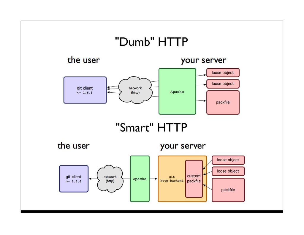 """""""Dumb"""" HTTP """"Smart"""" HTTP"""