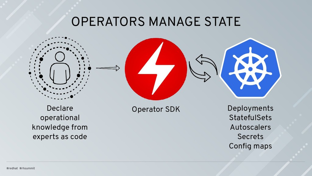 OPERATORS MANAGE STATE Declare operational know...