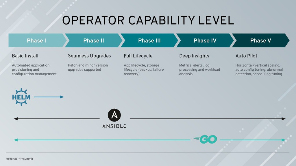OPERATOR CAPABILITY LEVEL Phase I Phase II Phas...
