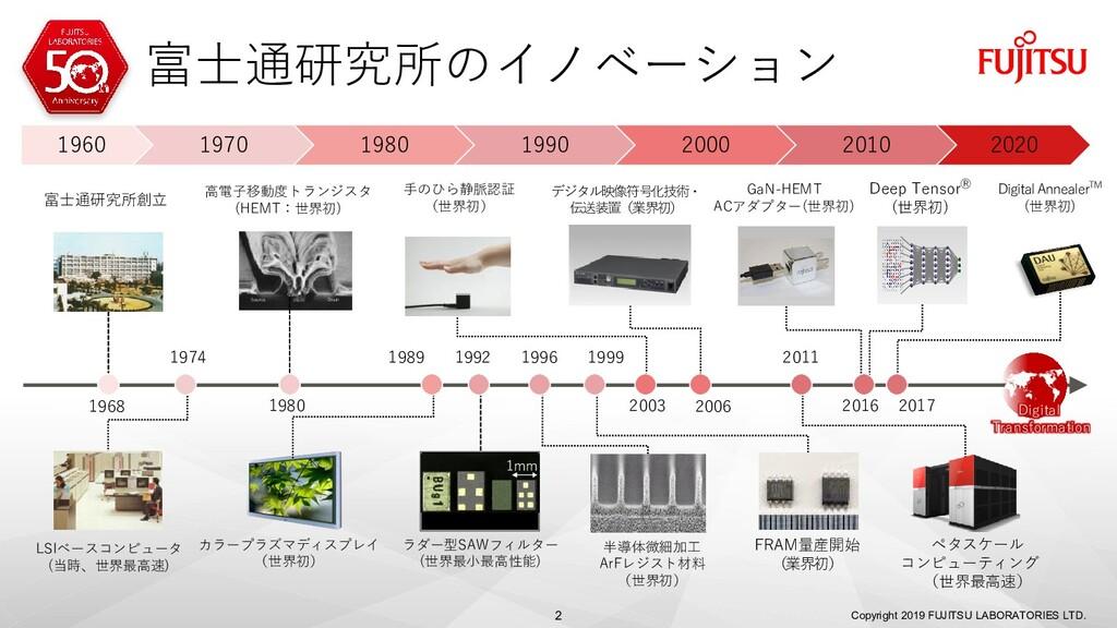 富士通研究所のイノベーション Copyright 2019 FUJITSU LABORATOR...