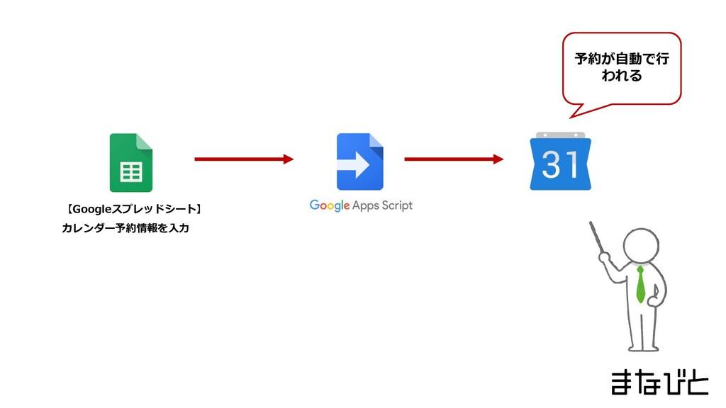 【Googleスプレッドシート】 カレンダー予約情報を入力 予約が自動で行 われる