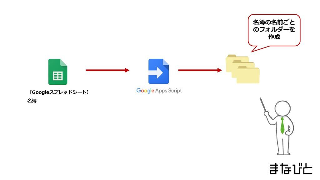 【Googleスプレッドシート】 名簿 名簿の名前ごと のフォルダーを 作成