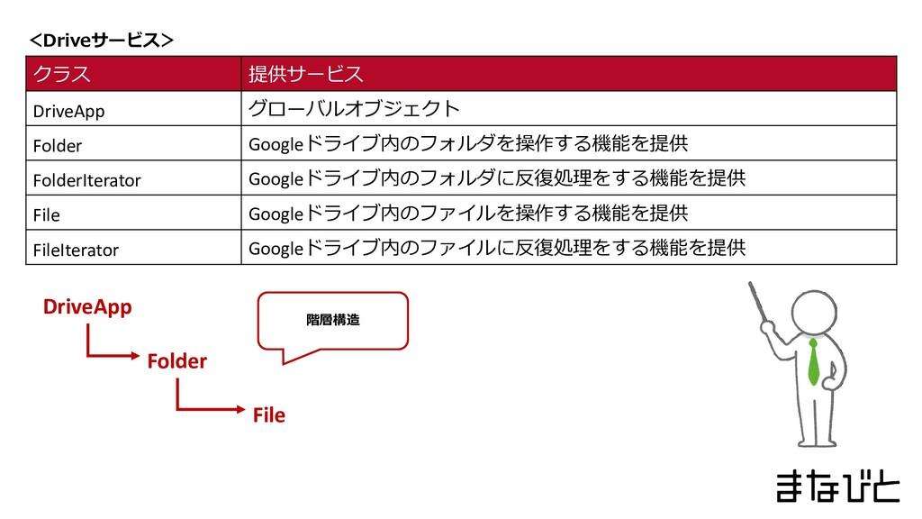 <Driveサービス> クラス 提供サービス DriveApp グローバルオブジェクト Fol...