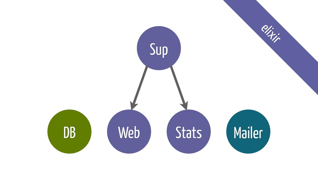 Web DB Mailer Stats Sup elixir