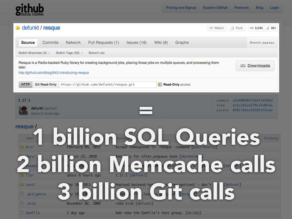 = 1 billion SQL Queries 2 billion Memcache call...
