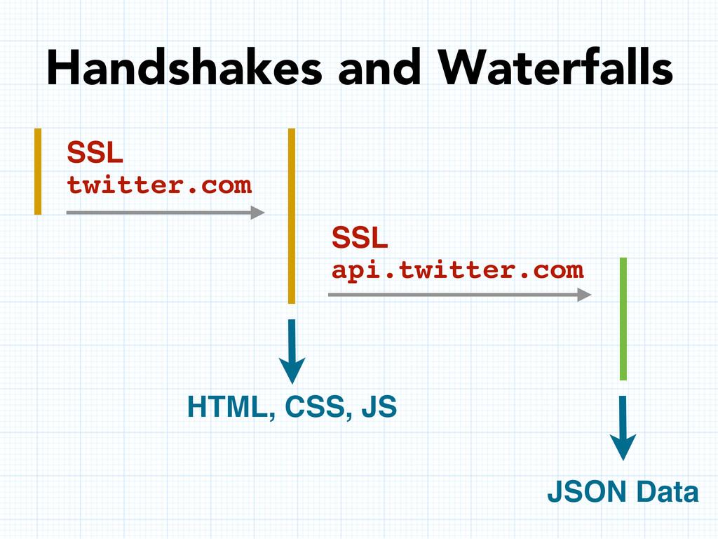 Handshakes and Waterfalls SSL twitter.com SSL a...