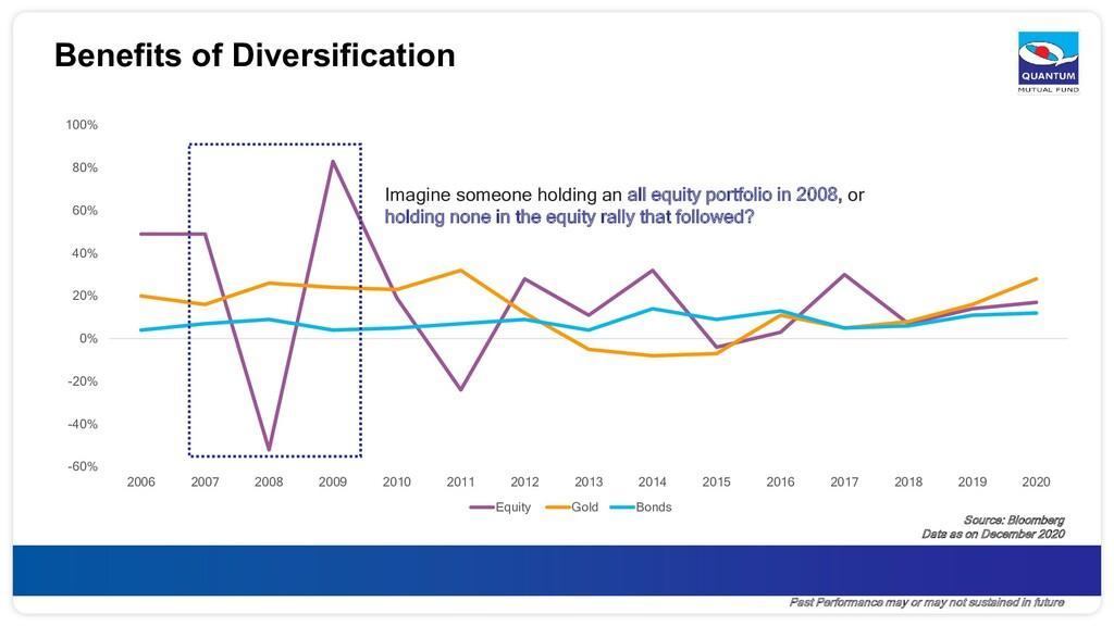 Benefits of Diversification -60% -40% -20% 0% 2...