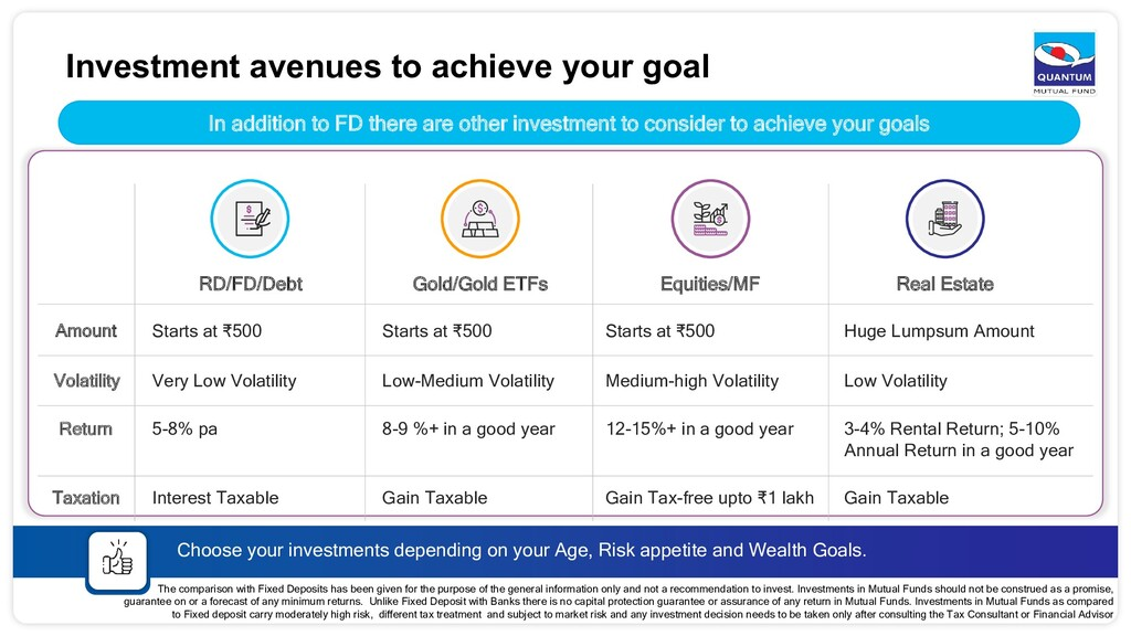 Investment avenues to achieve your goal Choose ...