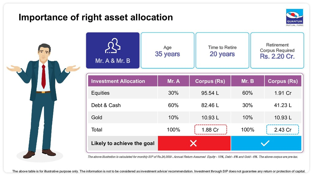 Importance of right asset allocation The above ...