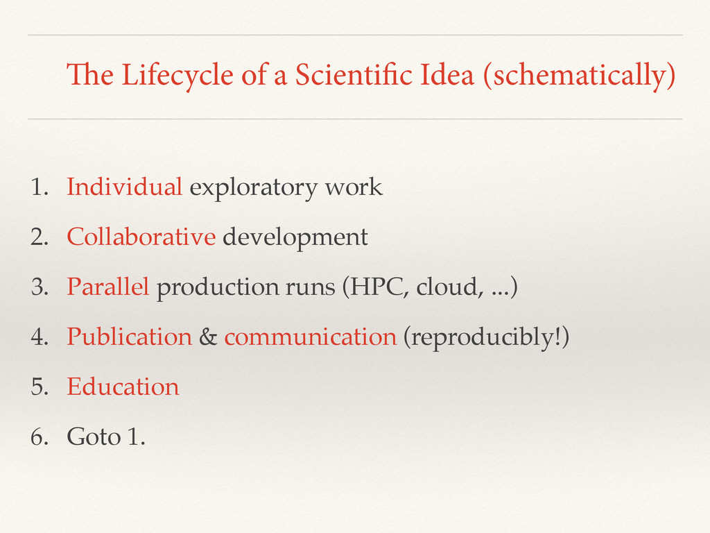 The Lifecycle of a Scientific Idea (schematical...