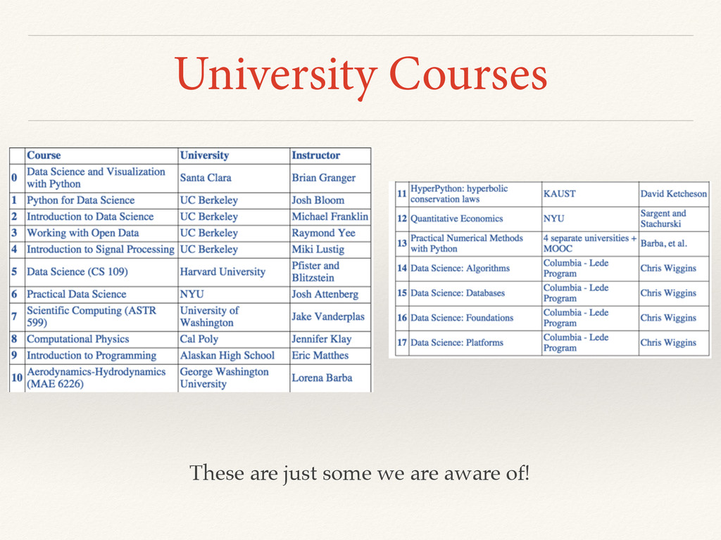 University Courses These are just some we are a...