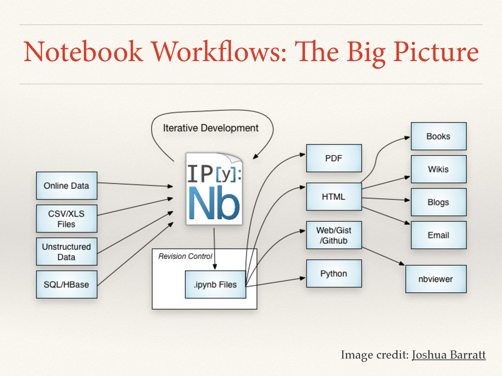 Notebook Workflows: The Big Picture Image credi...