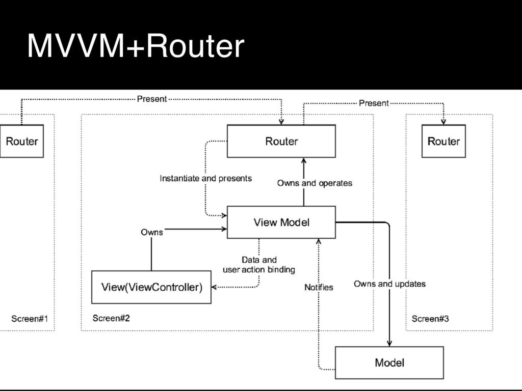 MVVM+Router