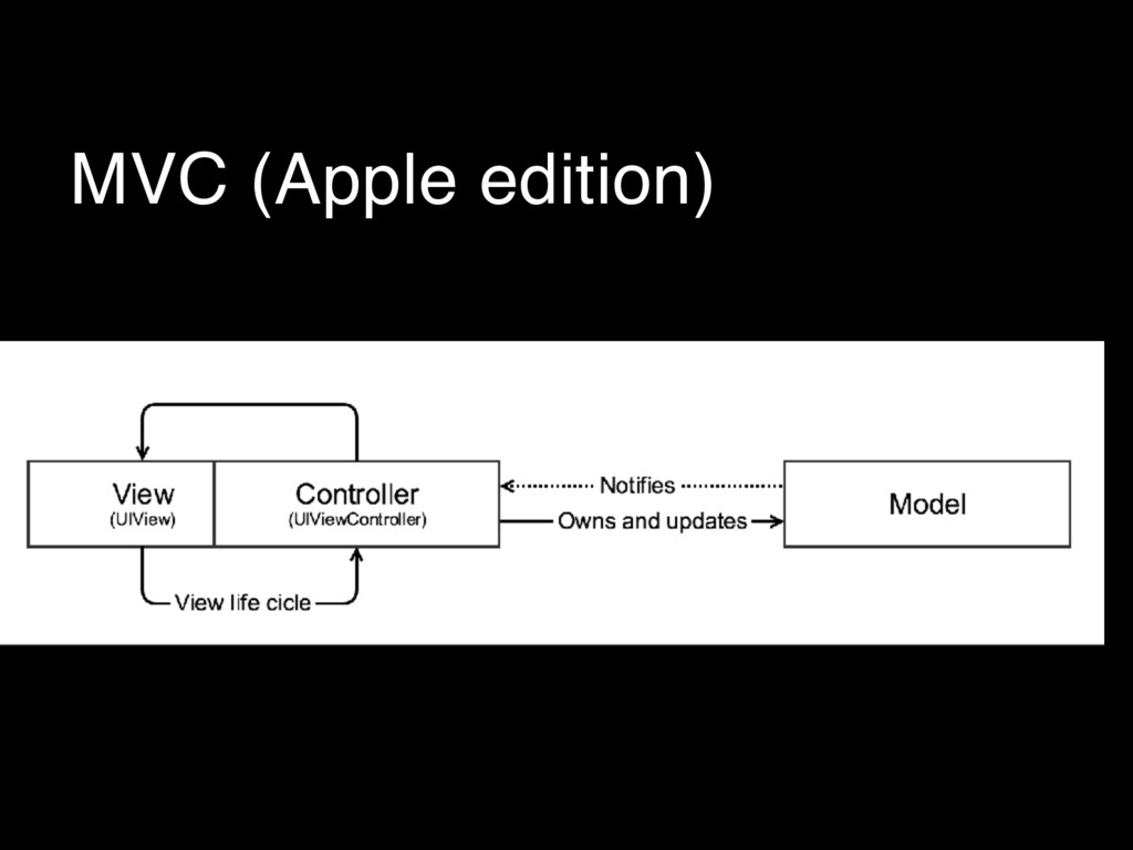 MVC (Apple edition)