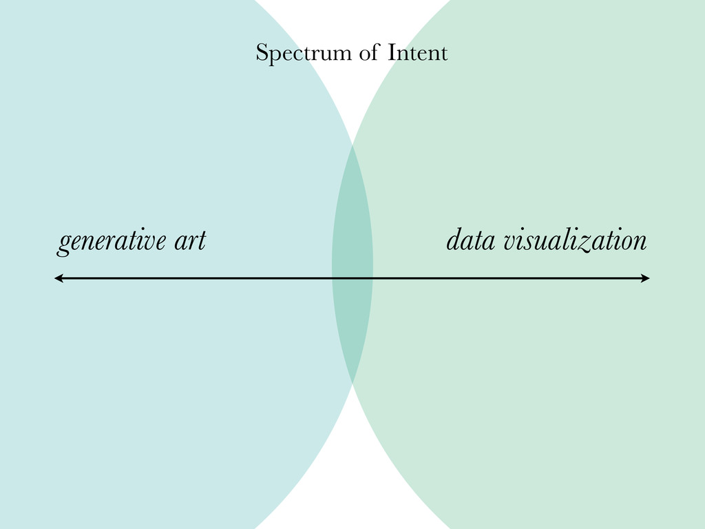 generative art data visualization Spectrum of I...